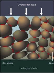 Hoe ontstaat bodemdaling door gaswinning?